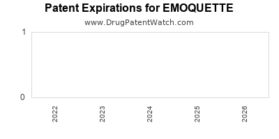 drug patent expirations by year for EMOQUETTE