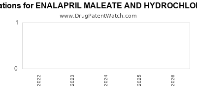 Drug patent expirations by year for ENALAPRIL MALEATE AND HYDROCHLOROTHIAZIDE
