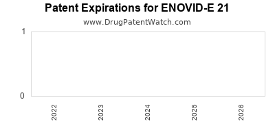 Drug patent expirations by year for ENOVID-E 21