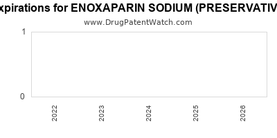 drug patent expirations by year for ENOXAPARIN SODIUM (PRESERVATIVE FREE)