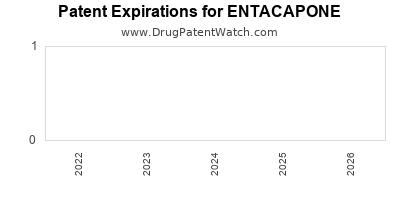 Drug patent expirations by year for ENTACAPONE