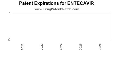 Drug patent expirations by year for ENTECAVIR