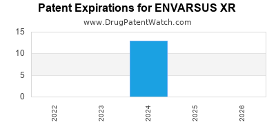 Drug patent expirations by year for ENVARSUS XR