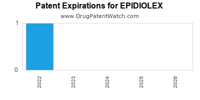 Drug patent expirations by year for EPIDIOLEX