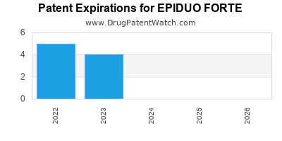 Drug patent expirations by year for EPIDUO FORTE