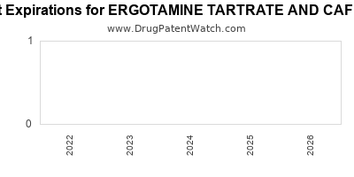 drug patent expirations by year for ERGOTAMINE TARTRATE AND CAFFEINE