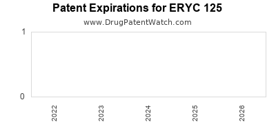 Drug patent expirations by year for ERYC 125