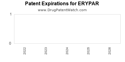 Drug patent expirations by year for ERYPAR