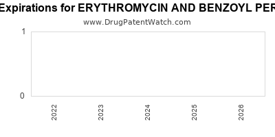 Drug patent expirations by year for ERYTHROMYCIN AND BENZOYL PEROXIDE