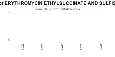 drug patent expirations by year for ERYTHROMYCIN ETHYLSUCCINATE AND SULFISOXAZOLE ACETYL