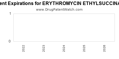 Drug patent expirations by year for ERYTHROMYCIN ETHYLSUCCINATE