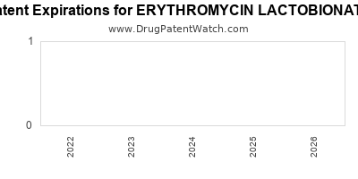 Drug patent expirations by year for ERYTHROMYCIN LACTOBIONATE