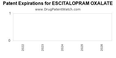 drug patent expirations by year for ESCITALOPRAM OXALATE