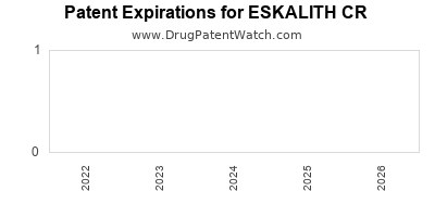 Drug patent expirations by year for ESKALITH CR