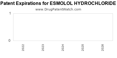 drug patent expirations by year for ESMOLOL HYDROCHLORIDE
