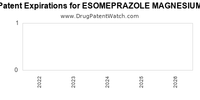Drug patent expirations by year for ESOMEPRAZOLE MAGNESIUM