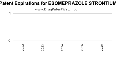 drug patent expirations by year for ESOMEPRAZOLE STRONTIUM