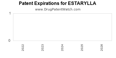 Drug patent expirations by year for ESTARYLLA