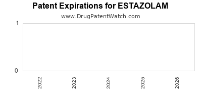 Drug patent expirations by year for ESTAZOLAM