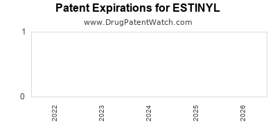 drug patent expirations by year for ESTINYL