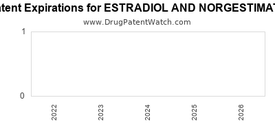 Drug patent expirations by year for ESTRADIOL AND NORGESTIMATE