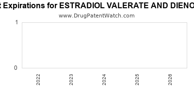 drug patent expirations by year for ESTRADIOL VALERATE AND DIENOGEST