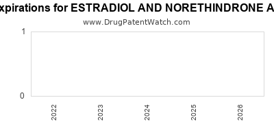 Drug patent expirations by year for ESTRADIOL AND NORETHINDRONE ACETATE