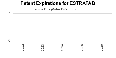 Drug patent expirations by year for ESTRATAB