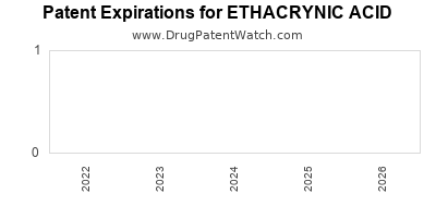 Drug patent expirations by year for ETHACRYNIC ACID