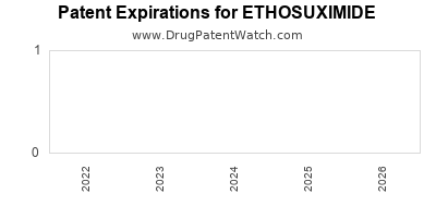 drug patent expirations by year for ETHOSUXIMIDE