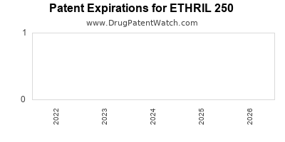 Drug patent expirations by year for ETHRIL 250