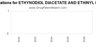 Drug patent expirations by year for ETHYNODIOL DIACETATE AND ETHINYL ESTRADIOL