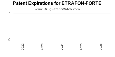 drug patent expirations by year for ETRAFON-FORTE