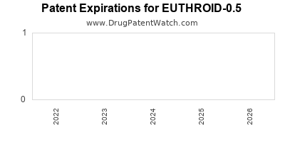 Drug patent expirations by year for EUTHROID-0.5