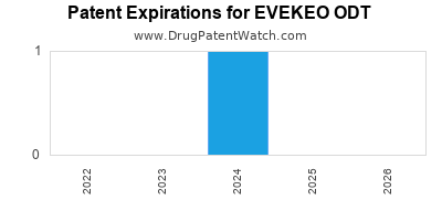 Drug patent expirations by year for EVEKEO ODT