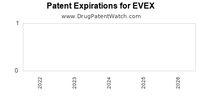 Drug patent expirations by year for EVEX