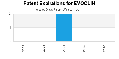 Drug patent expirations by year for EVOCLIN