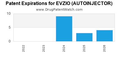 Drug patent expirations by year for EVZIO (AUTOINJECTOR)