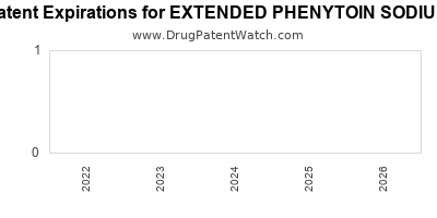 Drug patent expirations by year for EXTENDED PHENYTOIN SODIUM