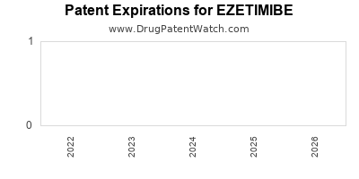 Drug patent expirations by year for EZETIMIBE