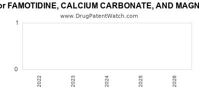 drug patent expirations by year for FAMOTIDINE, CALCIUM CARBONATE, AND MAGNESIUM HYDROXIDE