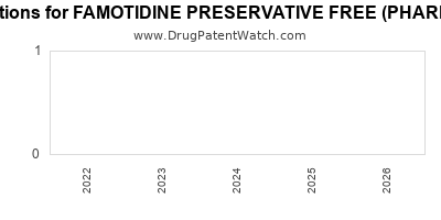 Drug patent expirations by year for FAMOTIDINE PRESERVATIVE FREE (PHARMACY BULK)