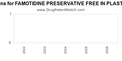 Drug patent expirations by year for FAMOTIDINE PRESERVATIVE FREE IN PLASTIC CONTAINER