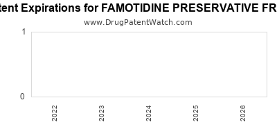 Drug patent expirations by year for FAMOTIDINE PRESERVATIVE FREE