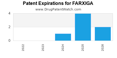 Drug patent expirations by year for FARXIGA