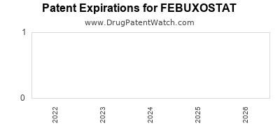 Drug patent expirations by year for FEBUXOSTAT