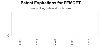 Drug patent expirations by year for FEMCET