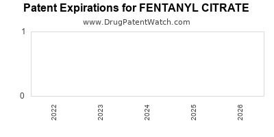 Drug patent expirations by year for FENTANYL CITRATE