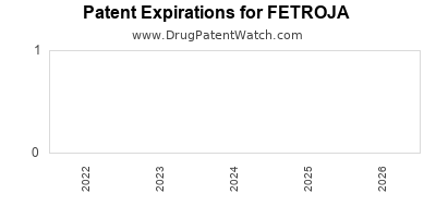 Drug patent expirations by year for FETROJA