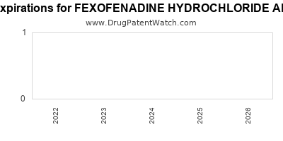 Drug patent expirations by year for FEXOFENADINE HYDROCHLORIDE ALLERGY